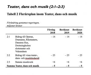 Bild av tabellen för Teater, dans och musik ur budgetmotion från Sverigedemokraterna.