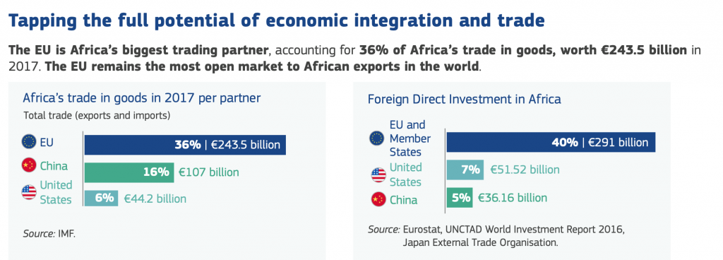 "Excerpt from press release regarding the exchange between African countries and EU, China and US ""Strengthening the EU's partnership with Africa"" https://ec.europa.eu/commission/sites/beta-political/files/soteu2018-factsheet-africa-europe_en.pdf"